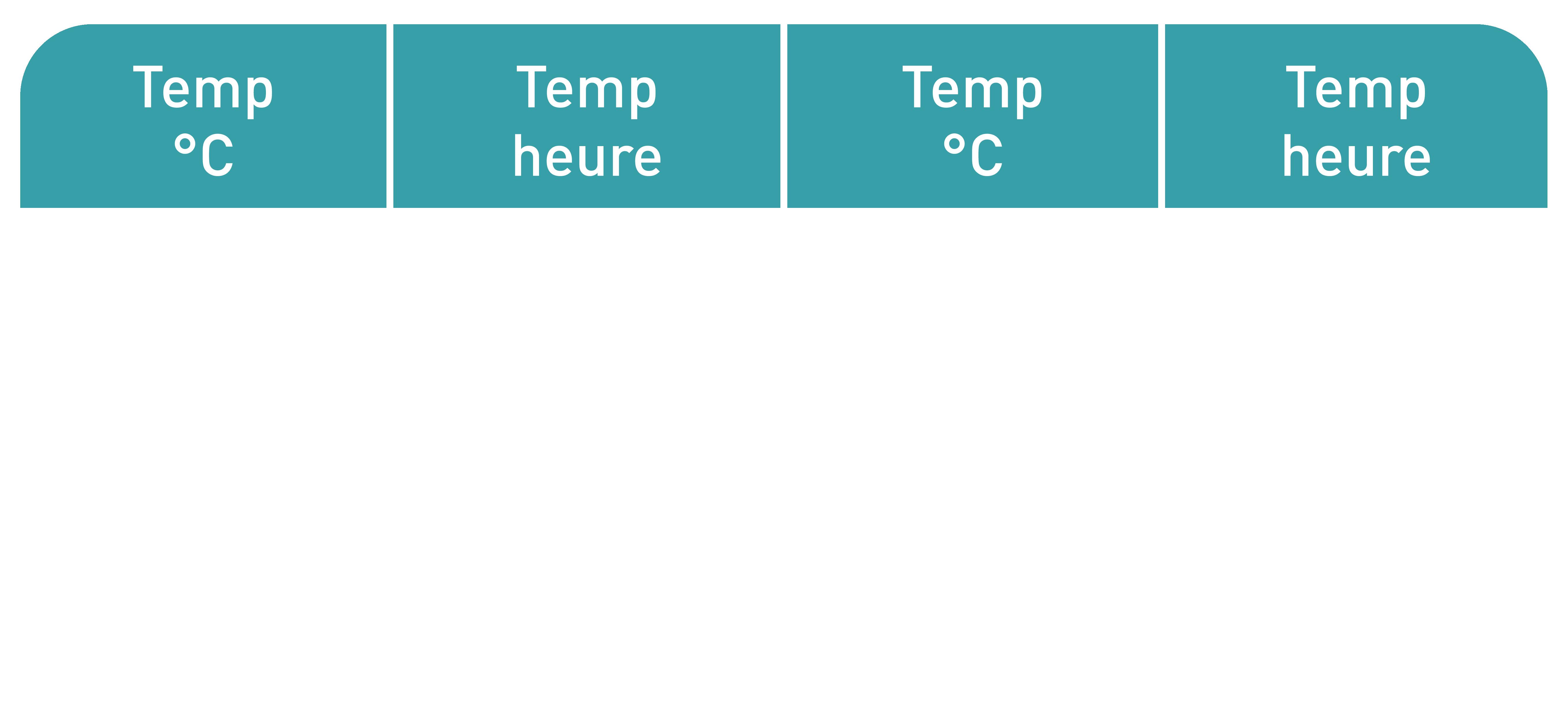 tableau temps de filtration