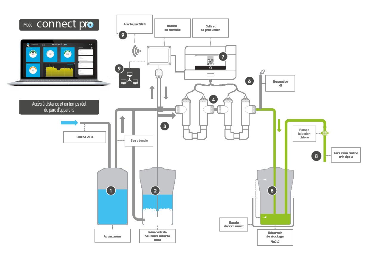 Schéma Connect Pro